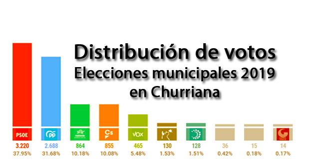 distribucion votos